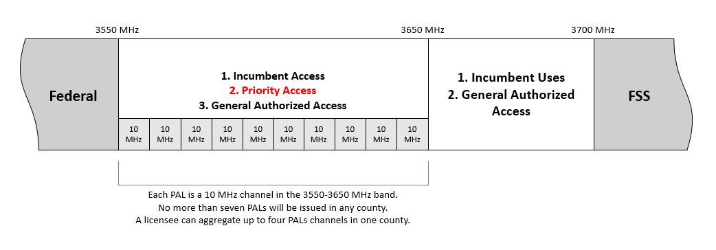 3.5 GHz Band Plan