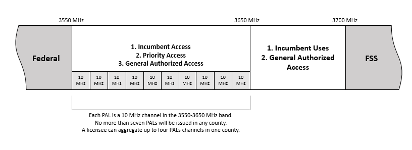 Band Plan for 3.5 GHz Band