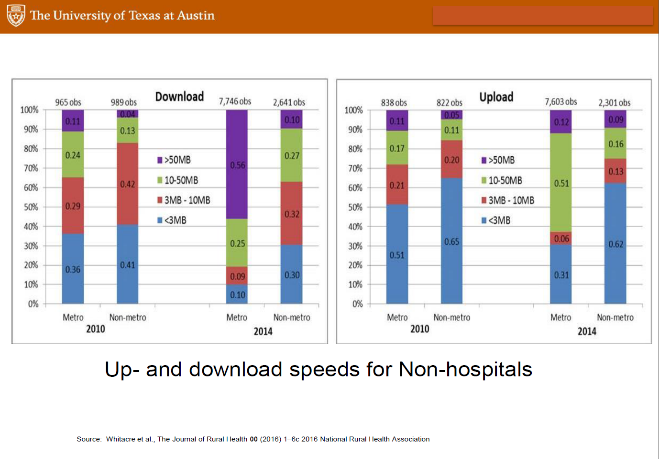 Up and download speeds for Non-hospitals