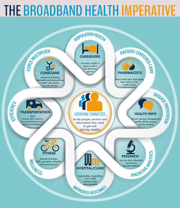 Broadband Health Imperative Infographic