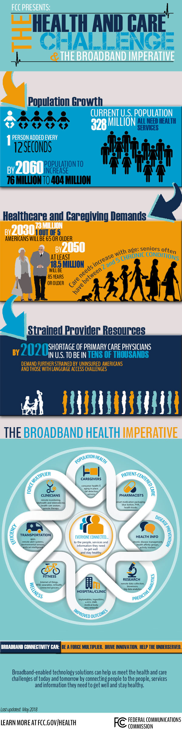 Infographic: The Health and Care Challenge and the Broadband Imperative