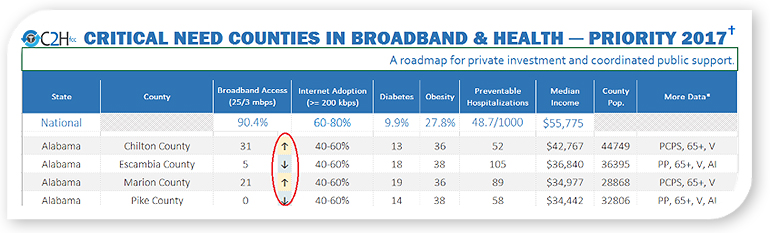 C2H Table of Critical Need Counties in Broadband & Health - Priority 2017