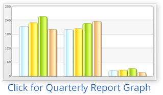 Click to display the latest FOIA Quarterly Report Graph