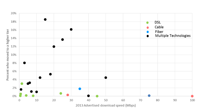 Chart 2: Consumer migration to higher advertised download speeds