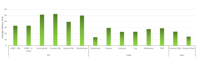 Chart 7: Latency by ISP  (a) Terrestrial ISPs