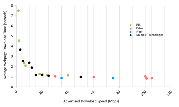 Chart 9: Average webpage download time, by advertised download speed