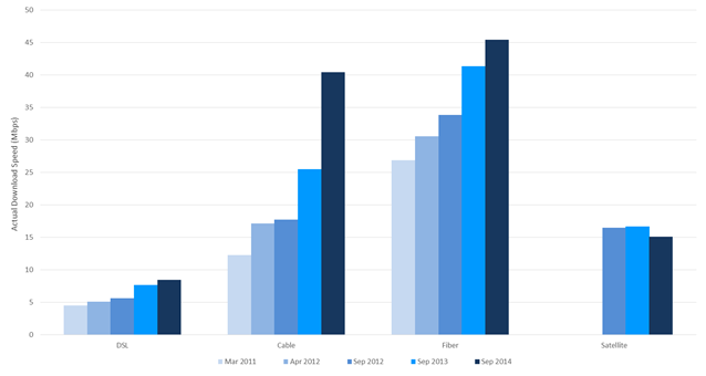 Chart 12.1: Actual download speeds by technology, 2011 to 2014