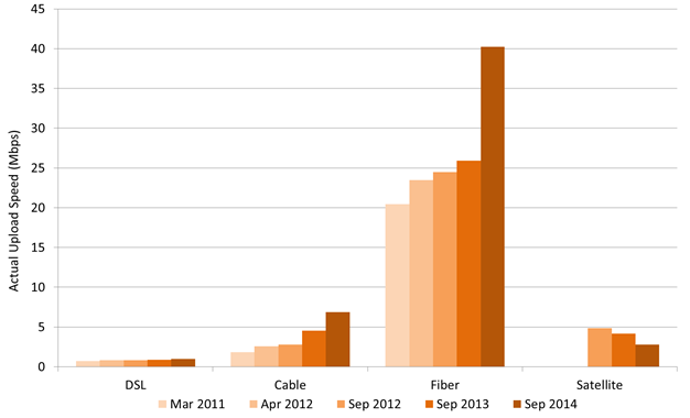 Chart 12.2: Actual upload speeds by technology, 2011 to 2014