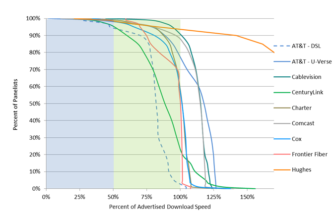 Chart 15.1: Complementary cumulative distribution of the ratio of actual download speed to advertised download speed