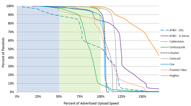 Chart 15.4: Complementary cumulative distribution of the ratio of actual upload speed to advertised upload speed