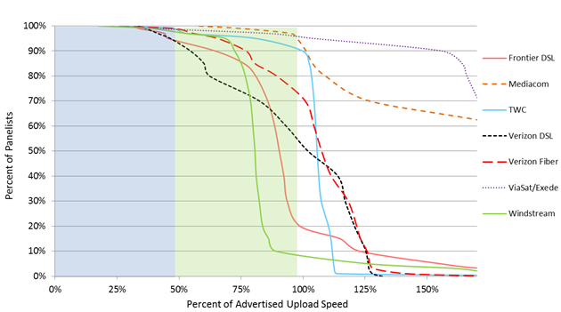 Chart 15.5: Complementary cumulative distribution of the ratio of actual upload speed to advertised upload speed (continued)