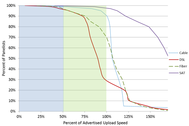 Chart 15.6: Complementary cumulative distribution of the ratio of actual upload speed to advertised upload speed, by technology