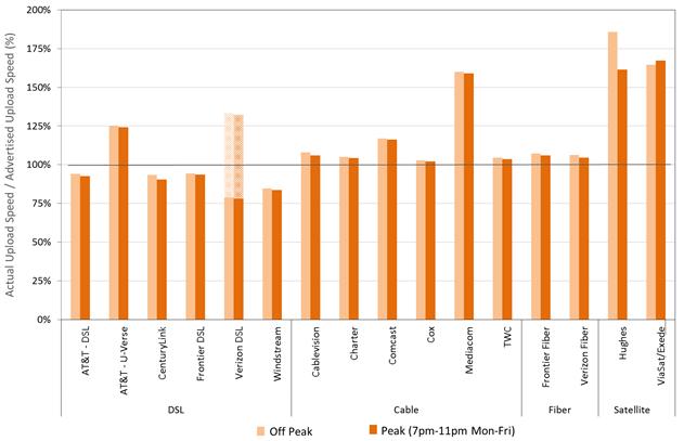 Chart 16.2: The ratio of actual upload speed to advertised upload speed, peak versus off-peak