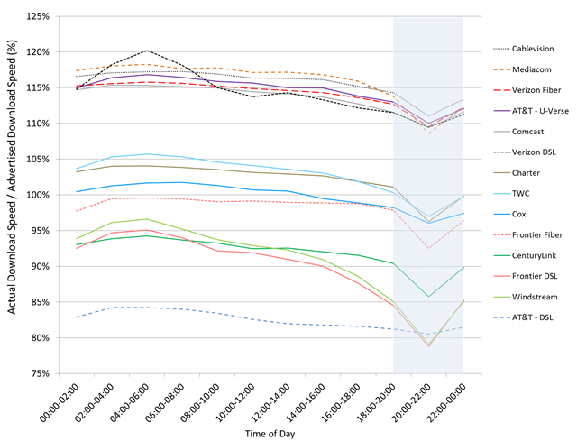 Chart 17.1: The ratio of actual download speed to advertised download speed, M-F 2 hour time blocks, terrestrial ISPs