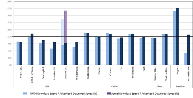 Chart 18.2: The ratio of 70/70 consistent download speed to advertised download speed.