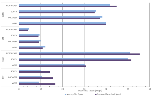 Chart 19: Advertised download speed and actual download speed, by region and by technology