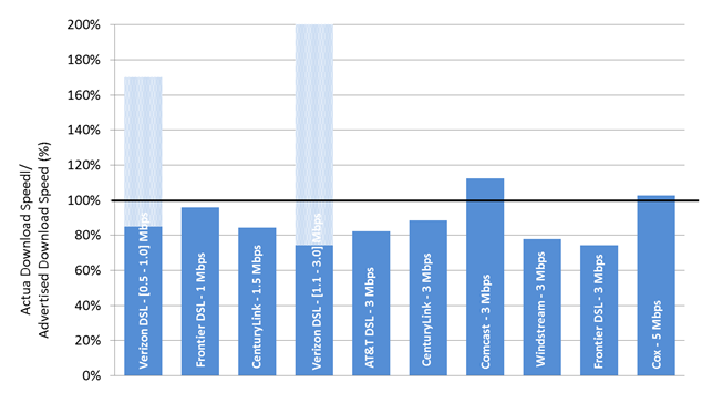 Chart 21.1: The ratio of actual download speed to advertised download speed, by ISP (1-5 Mbps)