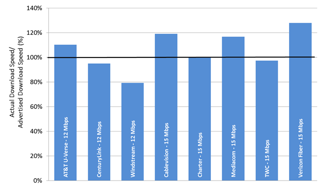 Chart 21.3: The ratio of actual download speed to advertised download speed, by ISP (12-15 Mbps)