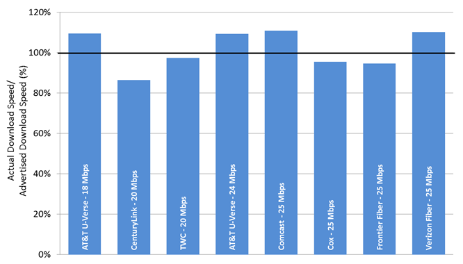 Chart 21.4: The ratio of actual download speed to advertised download speed, by ISP (18-25 Mbps)