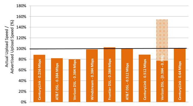Chart 22.1: The ratio of actual upload speed to advertised upload speed, by ISP (0.256-0.64 Mbps)