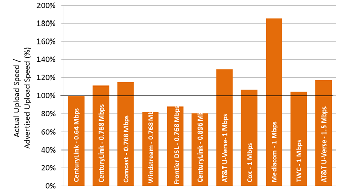 Chart 22.2: The ratio of actual upload speed to advertised upload speed, by ISP (0.768-1.5 Mbps)