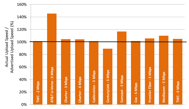 Chart 22.3: The ratio of actual upload speed to advertised upload speed, by ISP (2-5 Mbps)