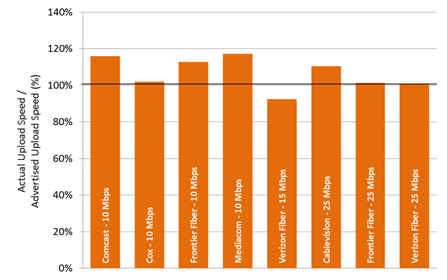 Chart 22.4: The ratio of actual upload speed to advertised upload speed, by ISP (10-25 Mbps)