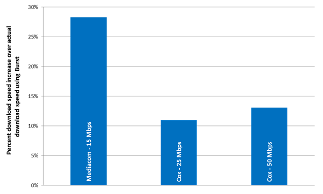 Chart 25: Peak Period Burst Download Speeds as a Percentage Increase over Actual Download Speeds, by ISP (where tiers showed a greater than 10% Increase)