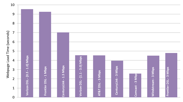 Chart 26.1: Average webpage download time, by ISP (1-3 Mbps)