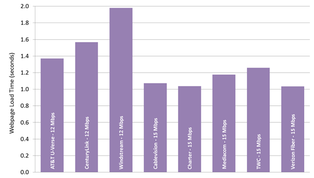 Chart 26.3: Average webpage download time, by ISP (12-15 Mbps)