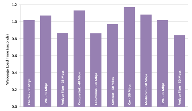 Chart 26.5: Average webpage download time, by ISP (30-50 Mbps)