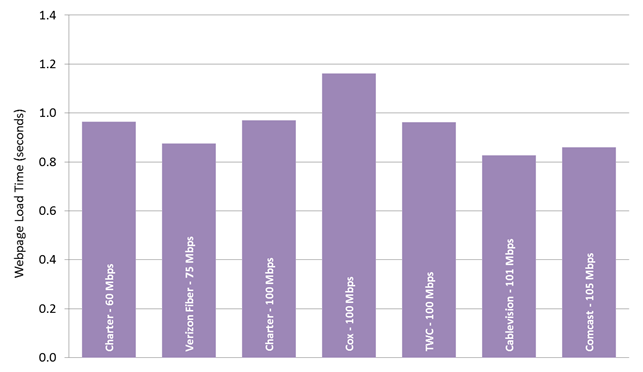 Chart 26.6: Average webpage download time, by ISP (60-105 Mbps)