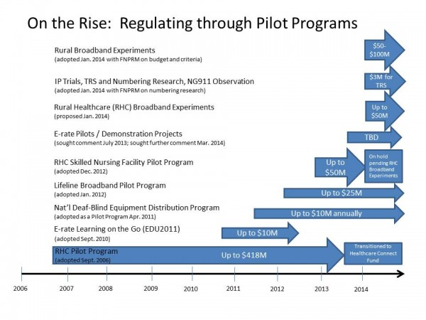 "Graph displaying FCC Pilot programs from 2007 to 2014, titled ""On the Rise: Regulating through Pilot Programs"""