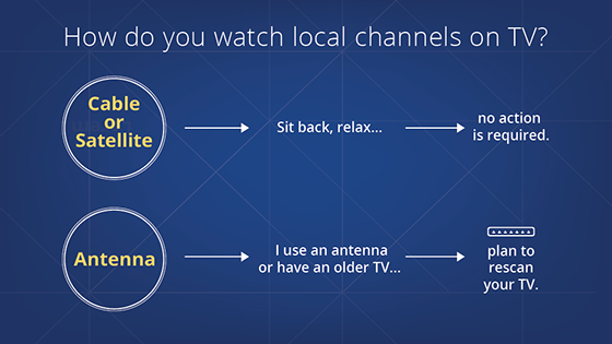 TV Rescan Decision Tree. Cable or Satellite: no action required. Antenna: rescan your TV.